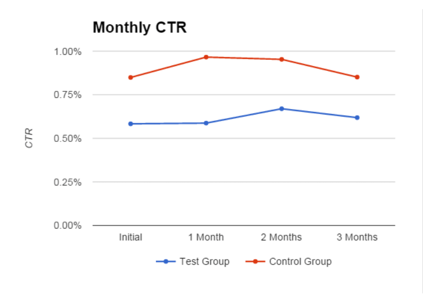 monthly-ctr-iamge