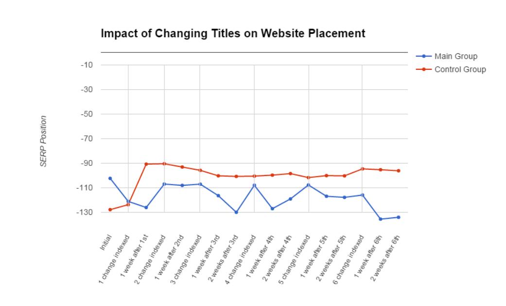 impact-of-changing-titles-image