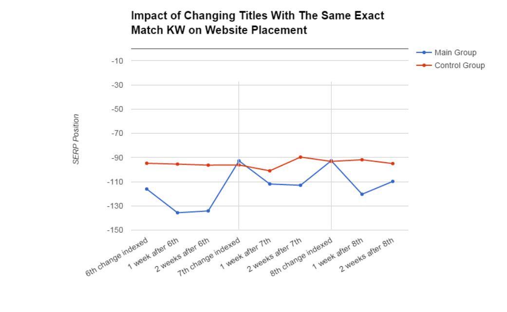 impact-of-changing-titles